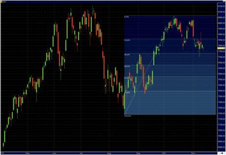 Tovább emelkedhet a trend alapján az S&P 500 index